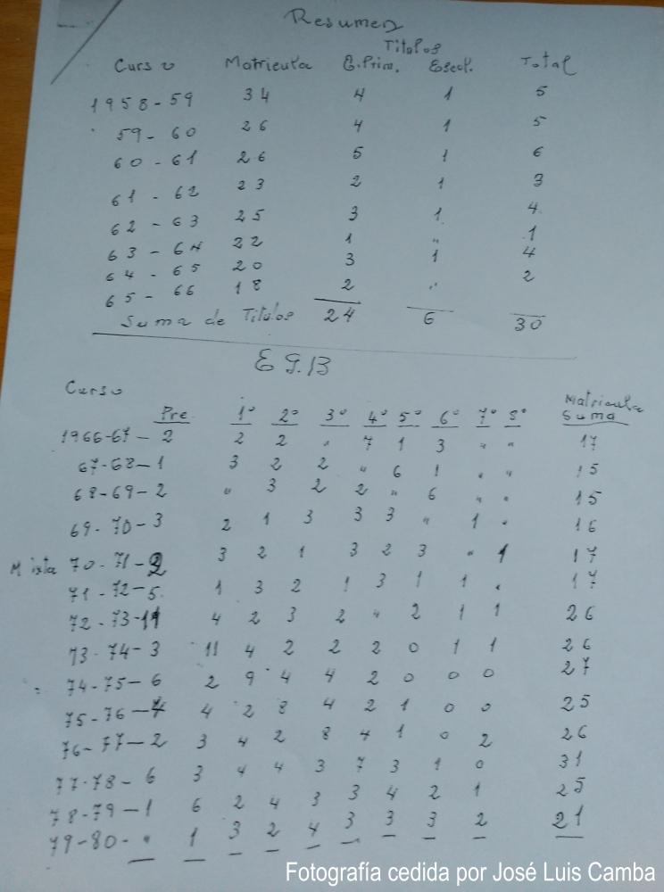 E14. DON ISOLINO CAMBA CASAS (1913-2001). Por Manuel Outumuro Seara (4/6)