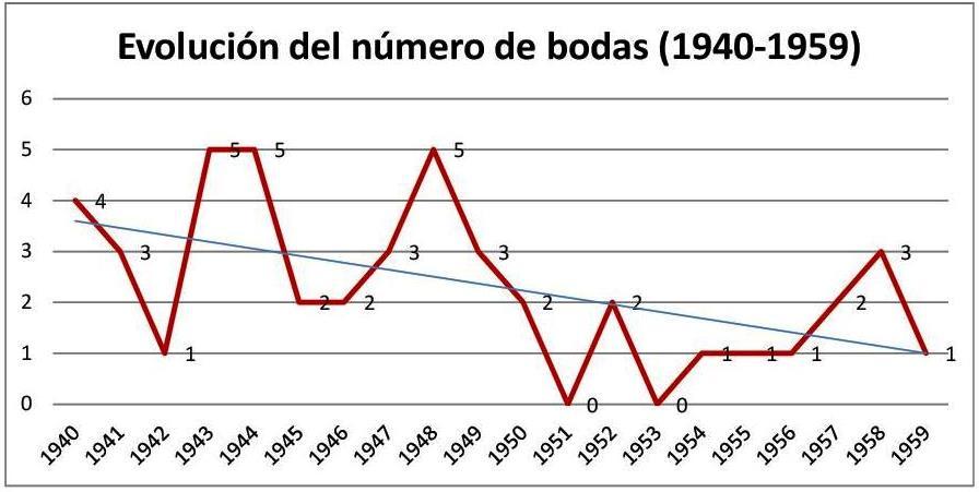 Los años de la posguerra en Parderrubias_1