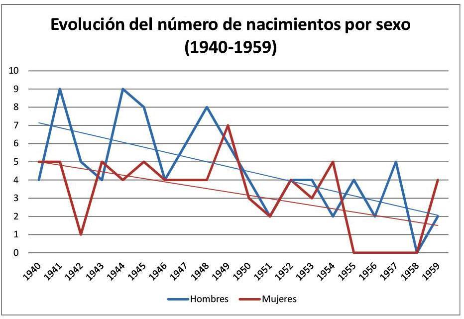 Los años de la posguerra en Parderrubias_3