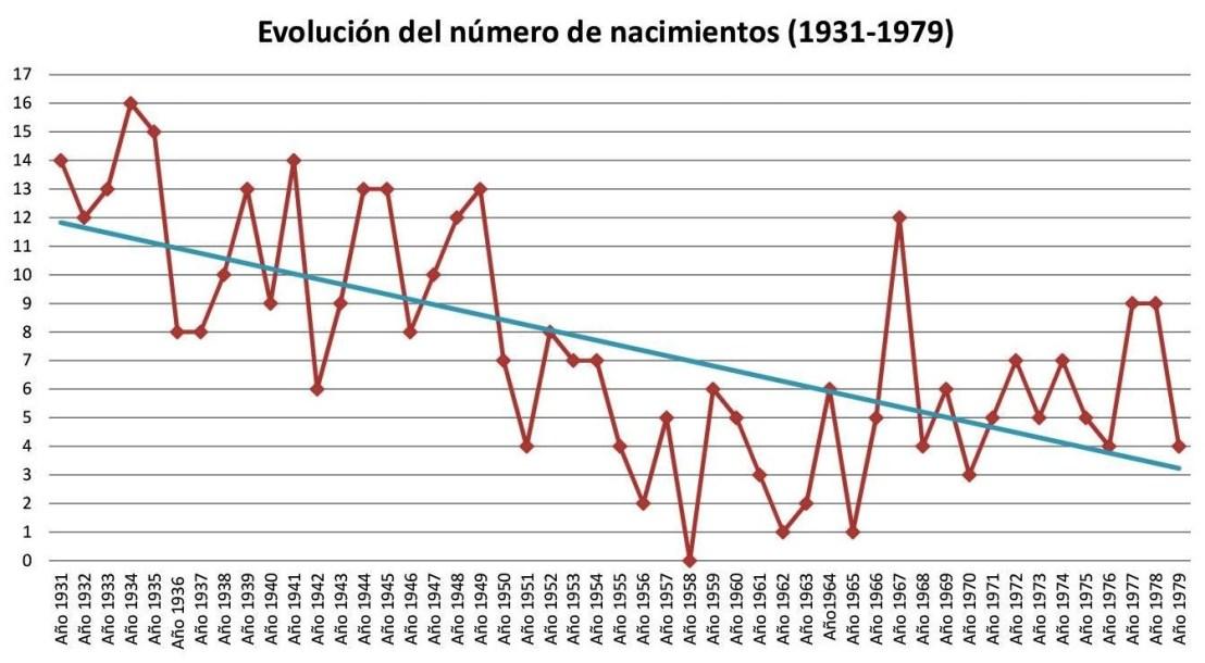 Evolución número de nacimientos