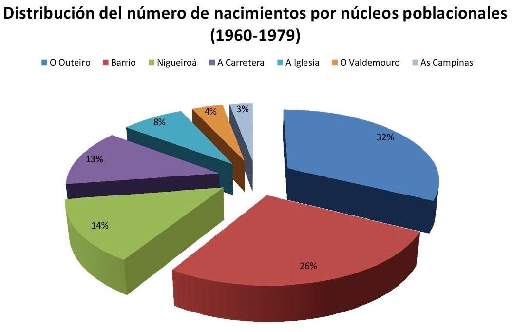 Nacimientos por nucleo poblacional